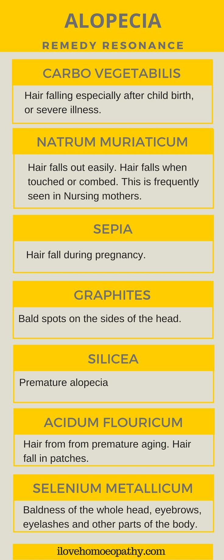 Some of the important remedies are mentioned here in the Remedy resonance for Alopecia. A homeopath will find the remedy that fits your symptoms. Do not try to self