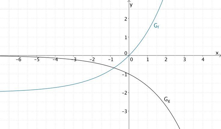 Graphen der Funktionen f und g