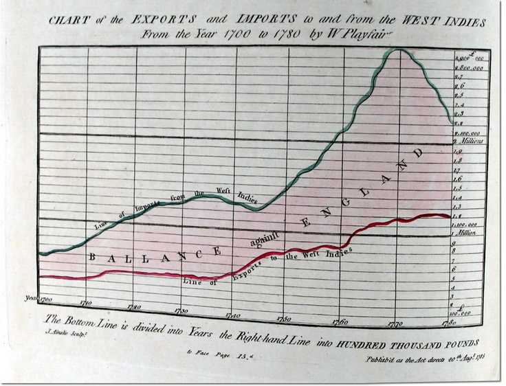 william playfair: charts of the exports and imports to and from the west indies (1700-1780)
