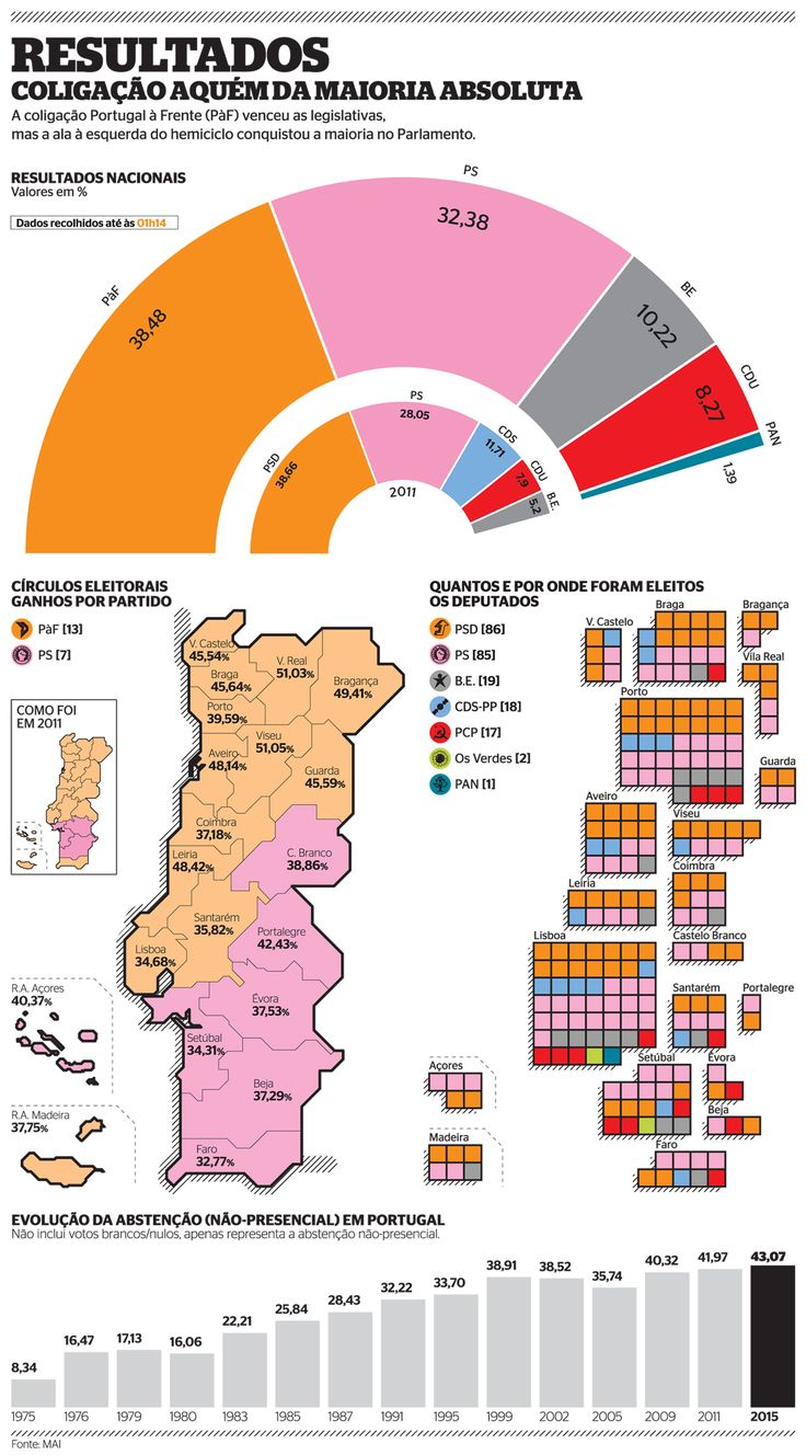 Results of 2015 Elections in Portugal
