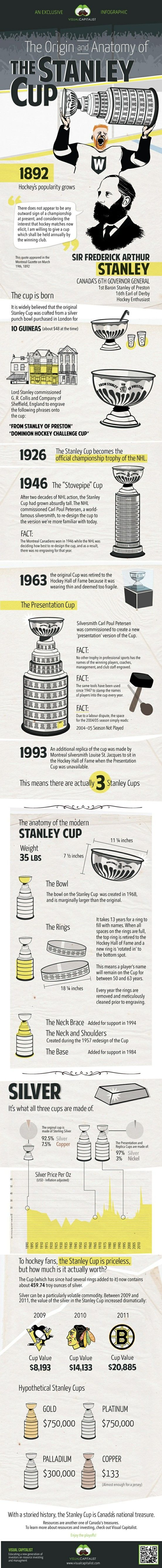 The Orgin and Anatomy of the Stanley Cup #Hockey