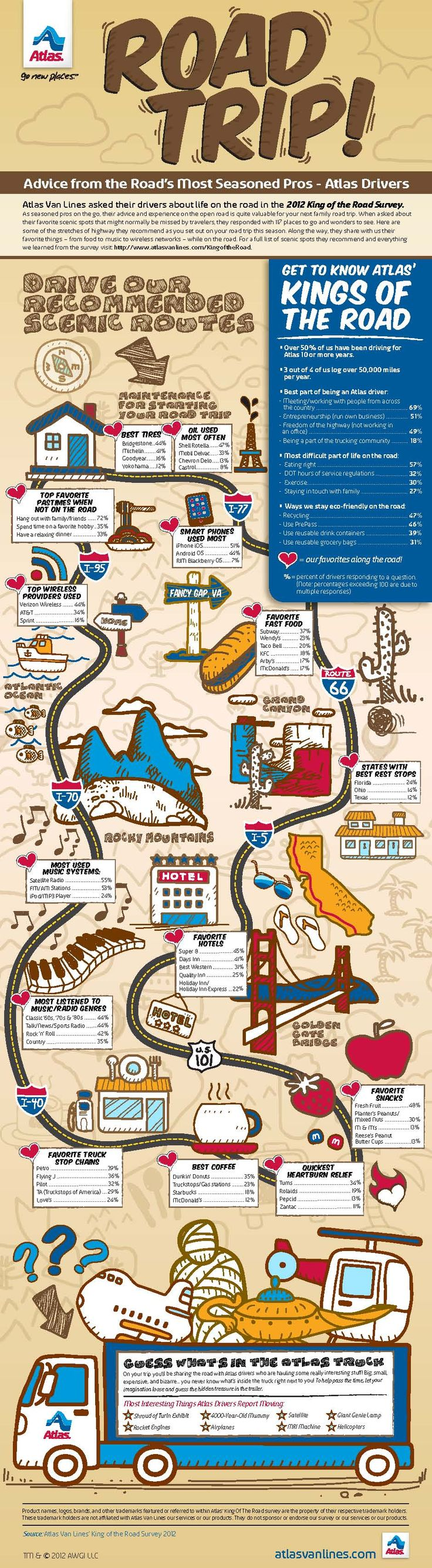 Take a Road Trip with the help of Atlas Drivers, the road's most seasoned pros. This infographic features some of the findings from Atlas Van Lines'Pros Infographic, The Roads, Seasons Pro, Roads Trips Tips, Summer Roadtrip, Road Trips, Infographic Inspiration, Road Trip Tips, Trucks Driver