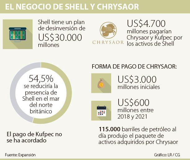 Shell vende activos por casi US$4.800 millones para comprar BG Group
