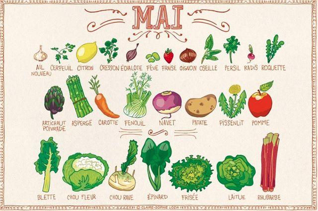 5 astuces pour manger sainement et organiser ses repas