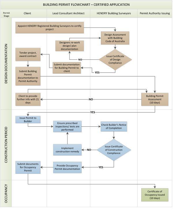 building permit flowchart