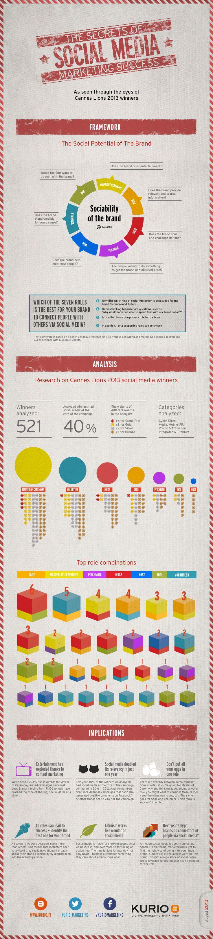The Secrets Of Social Media Marketing Success #infographic