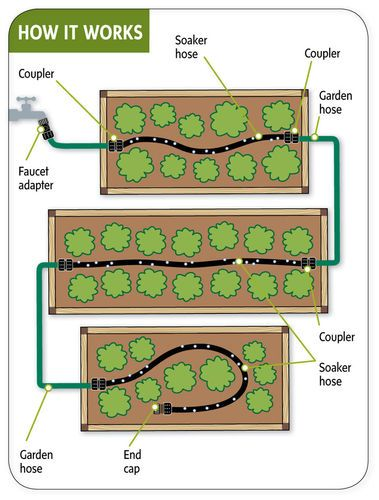 Garden Watering Systems Raised Beds - Snip n' Drip Irrigation