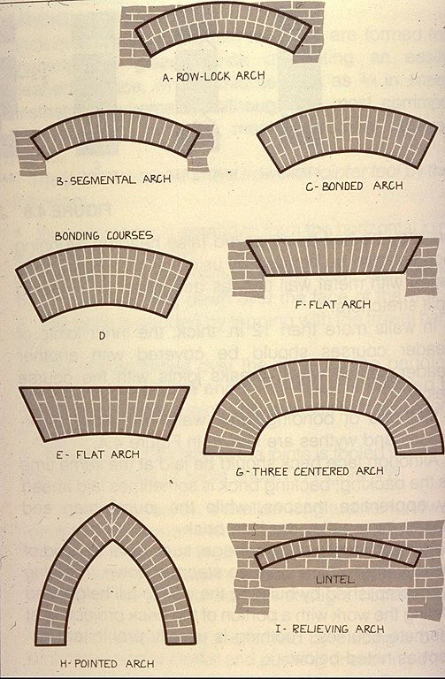 "Types of Brick Arches. Note the ""rowlock"" arch, which is the style throughout rest of house. I recommend this option for style."