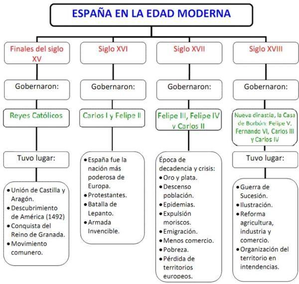 Edad Media Y Edad Moderna Enseñanza De La Historia Edad Moderna Profesores De Historia