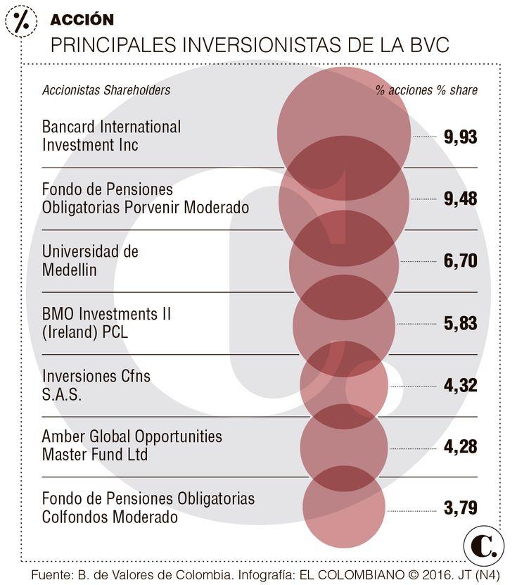 Colombia mercado de capitales: compra de la BVC