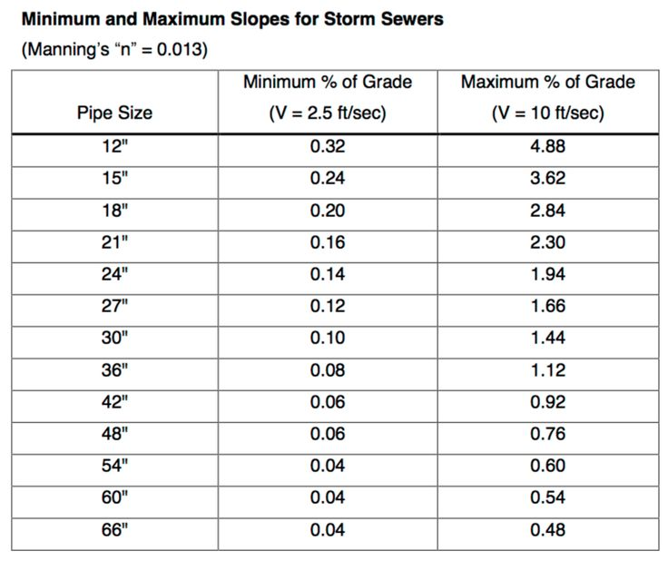 Storm Sewer Slope Minimum Amp Maximum Site Planning