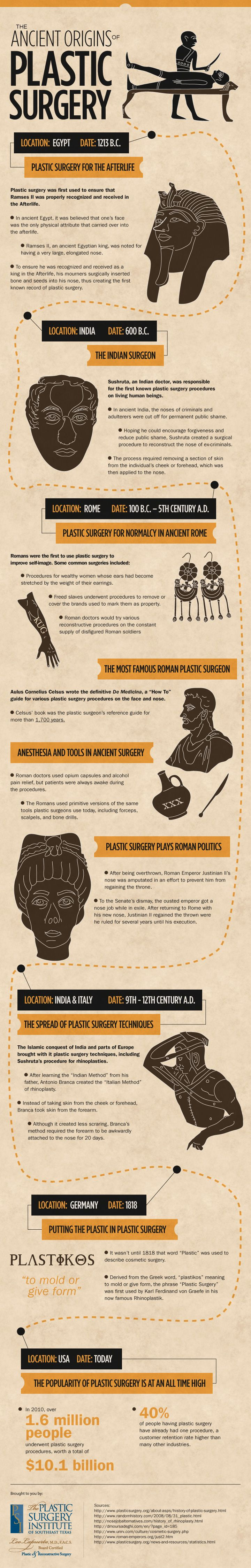 The ancient origins of plastic surgery #infographic
