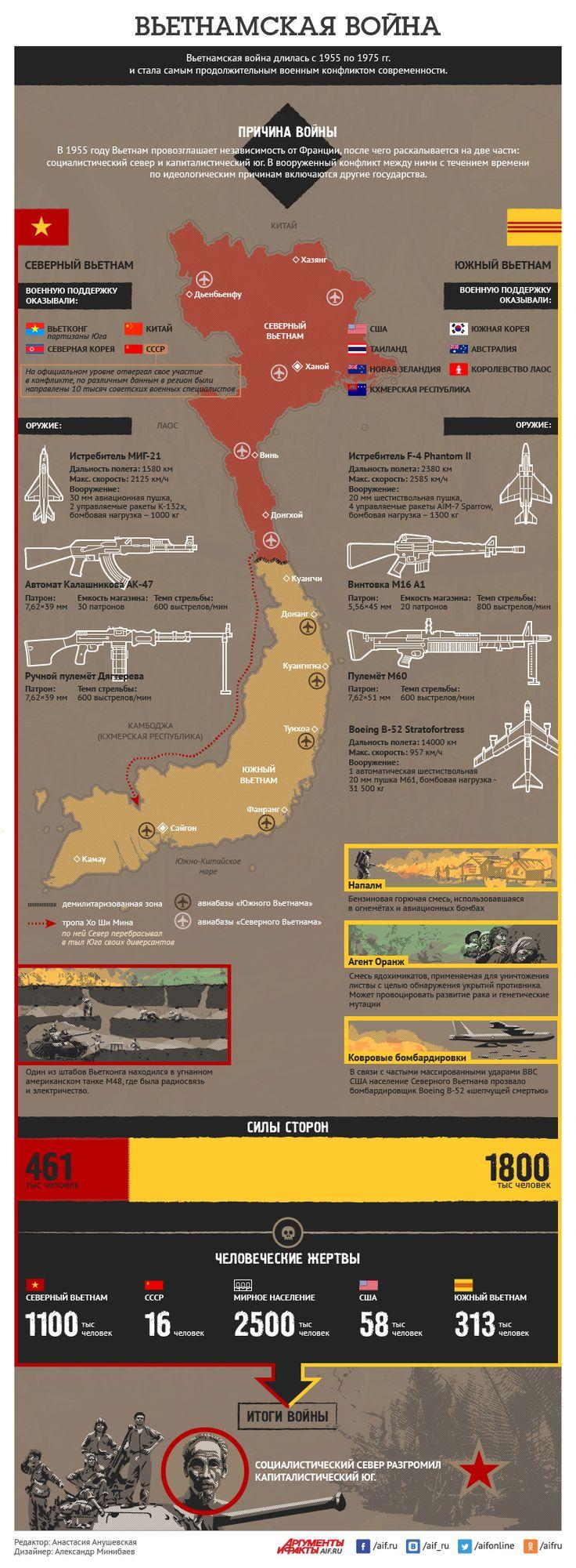 Вьетнамская война в цифрах и фактах. Инфографика | Инфографика | Вопрос-Ответ | Аргументы и Факты