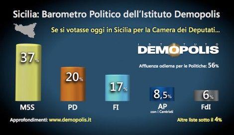 Sicilia: #Movimento 5 #stelle in testa al 37% Pd in calo al 20% e Forza Italia al 17% se si votasse oggi i Pe... (link: http://ift.tt/2p6Ezzh )