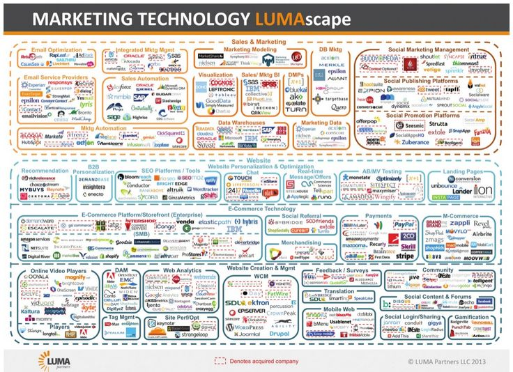 This insane graphic explains how complex marketing technology is right now.