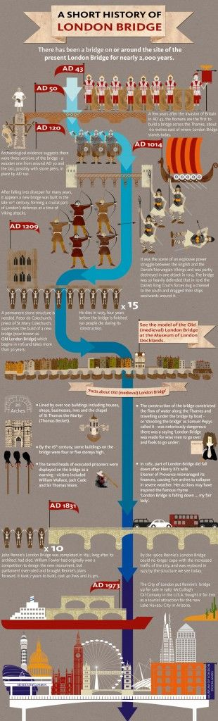 Infographic: A short history of London Bridge