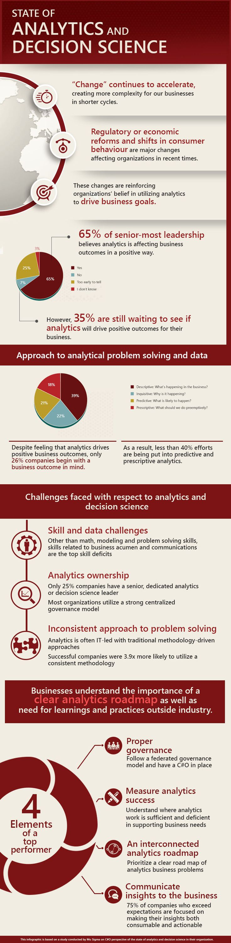 17 best images about mu sigma infographics drills view mu sigma s on the state of and report that highlights the gaps in skills technology and process related to analytics
