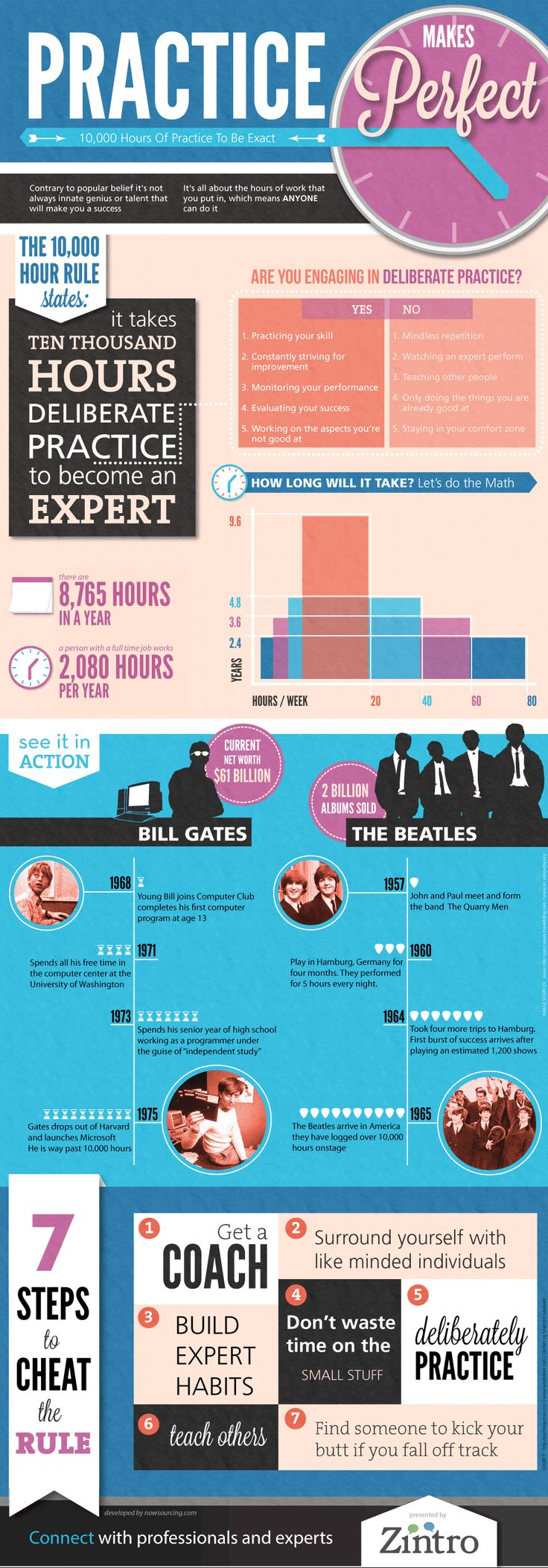 Practice Makes Perfect Infographic... 10,000 Hours of Practice To Be Exact.