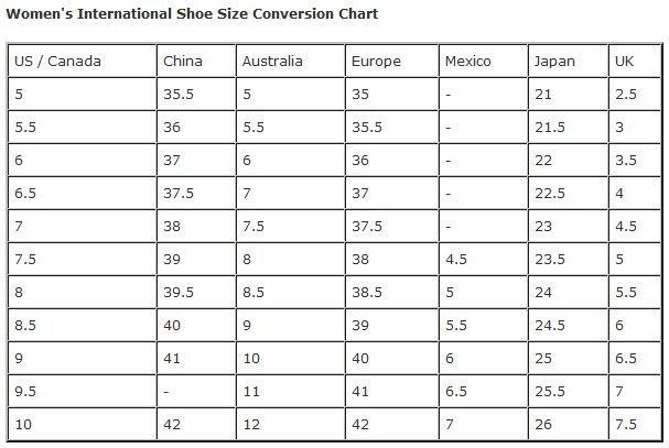 Here are some very useful size conversion charts for US, UK, and EURO SIZE CONVERSION CHART WOMEN'S Dresses & suits European 34 36 38 40 42