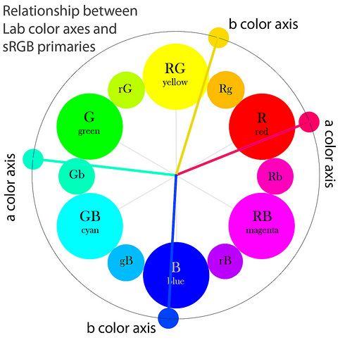 73 besten Color Theory Bilder auf Pinterest | Farbenlehre, Farbrad ...