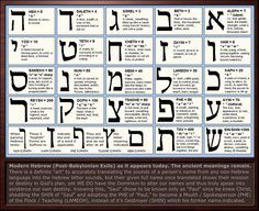 Hebrew Letter Meanings Chart (and Gematria... examples of use in the Bible would be 666 in Revelation)
