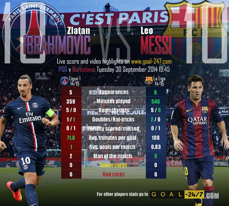 Paris Saint-Germain v Barcelona: Champions League, Matchday 2 Tuesday 30 September 2014 19:45.  Match preview: http://www.goal-247.com/Preview/4904/ChampionsLeague/Paris-Saint-Germain-F.C.-FC-Barcelona/Tuesday-September-30-19-45  All goals and live highlights in real time only on http://www.goal-247.com/  Key players statistical comparison: Zlatan Ibrahimovic v Leo Messi.