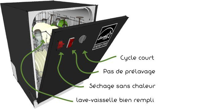 Le lave-vaisselle: le choisir, réduire sa consommation