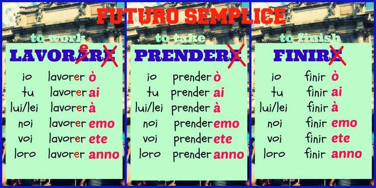 Italian future tense : Futuro semplice - Lesson of Italia