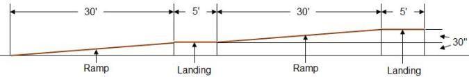 Wheelchair ramp - ratio of ramps and landings