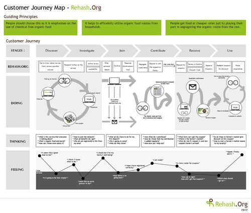 13 best 06 Journey map images on Pinterest Service design - copy blueprint network design