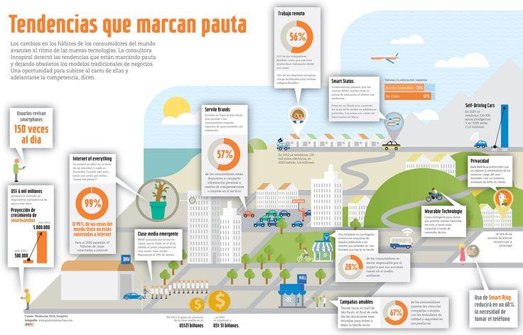 Cómo internet afecta nuestra cotidianidad.  Tendencias en desarrollo. Revista Capital. Chile. www.graficainteractiva.com