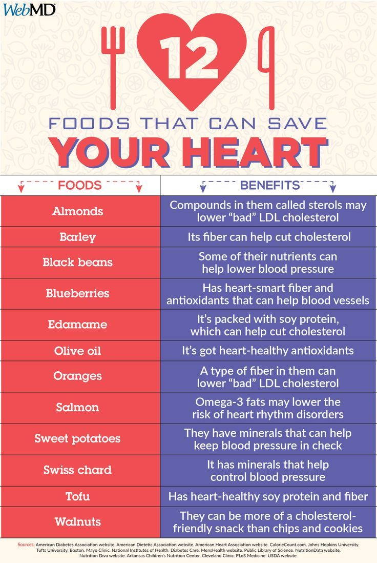20 Foods That Can Save Your Heart Foods For Heart Health Heart Diet Heart Healthy Recipes Cholesterol