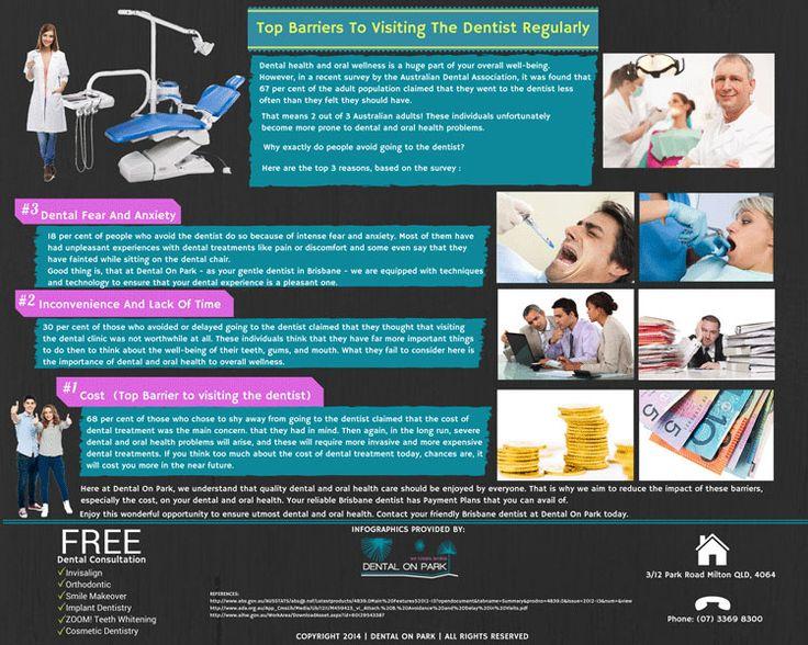Dentist Brisbane: Top Barriers To Visiting The Dentist Regularly http://dentalonpark.com.au/