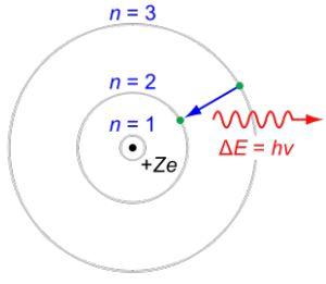 Atom Diagrams: Bohr Model of the Atom