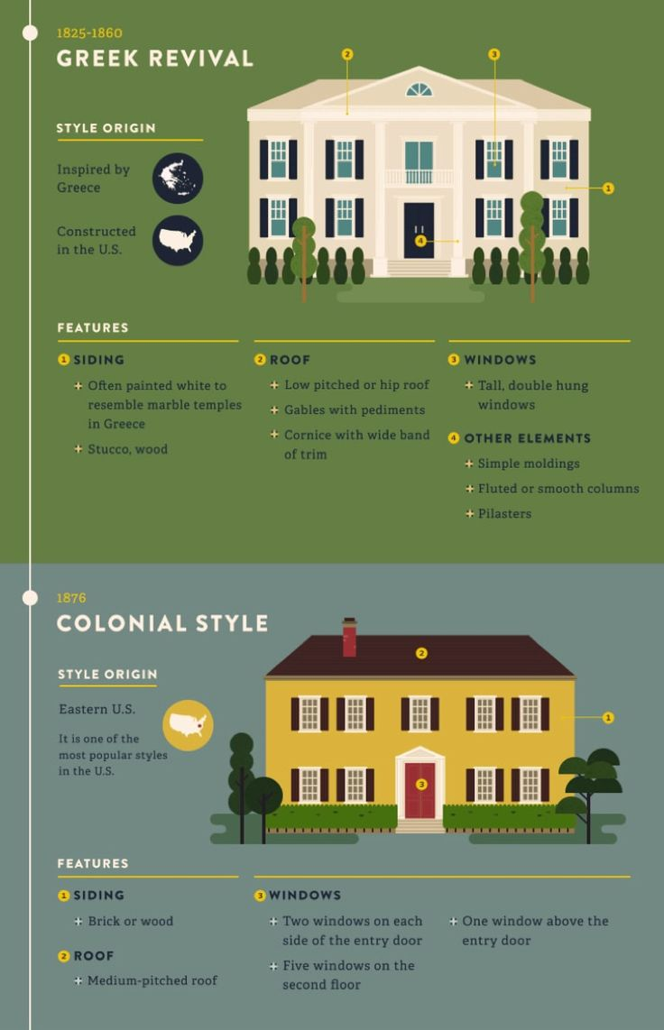 Most Popular & Iconic Home Design Styles - Greek Revival Style & Colonial House Building Style