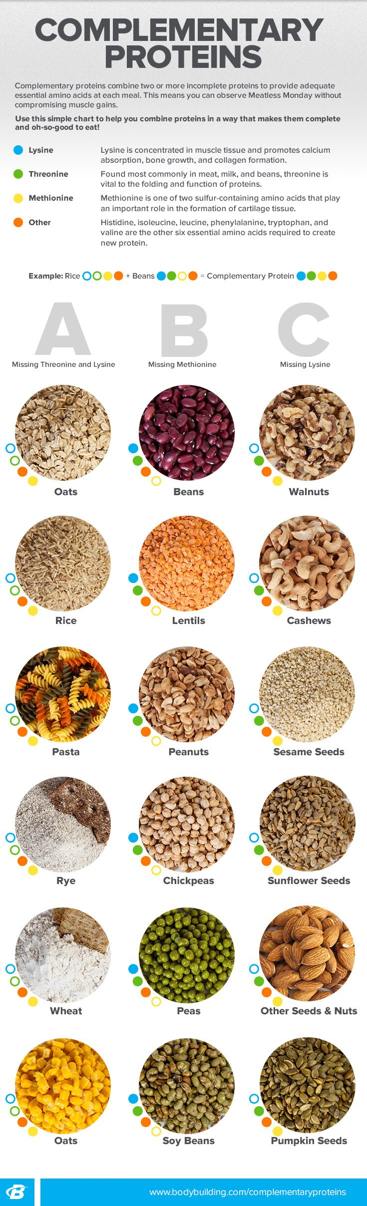 A meal doesn't have to include meat to provide you with complete protein sources. Take the guesswork out of mealtime with this infographic that makes choosing complementary proteins as easy as ABC!