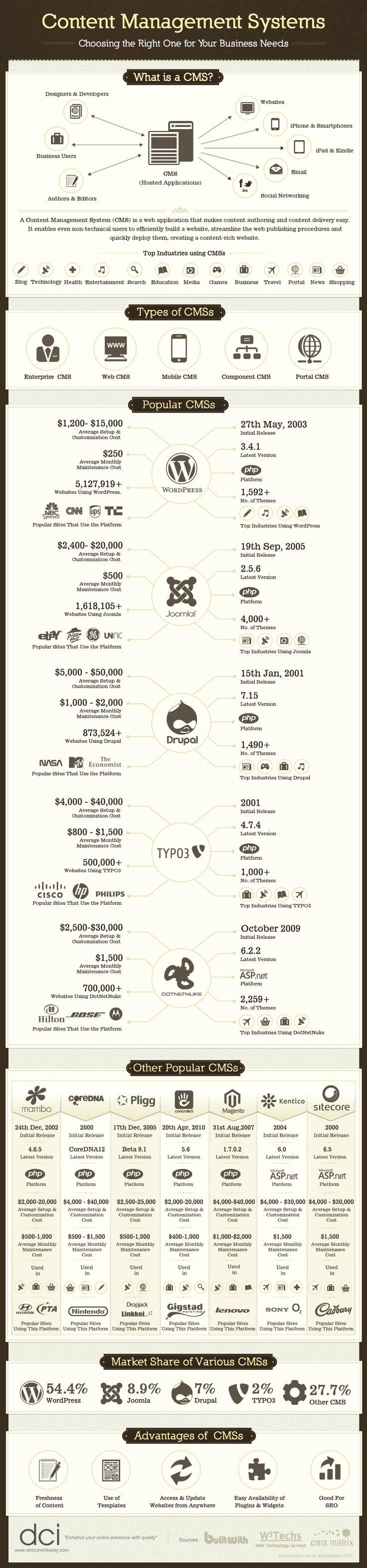 Quali sono i CMS più diffusi al mondo e quali sono le loro caratteristiche? #Infografica