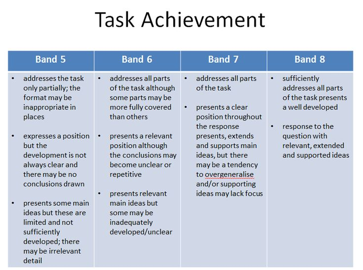 ielt task 2 Ielts writing task 2 – cách viết introduction các lỗi sai phổ biến trong ielts writing ielts writing part 2 – planning – chuẩn bị và lập dàn.