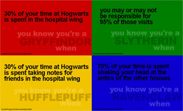 Hogwarts Houses Yup I Am Definitely Gryffindor It