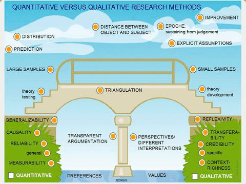 what are the difference between qualitative and quantitative research Welcome to our regular series of ux beginner's guidesthis week: what's the difference between quantitative and qualitative research in my first few weeks of working for a ux testing company i was put under a rigorous training programme.