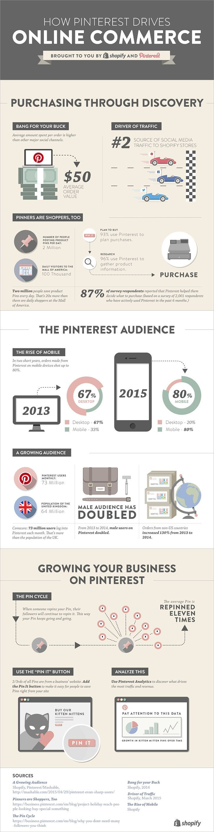 How Pinterest Drives Online Commerce [Infographic] — Ecommerce Marketing Blog - by @Shopify | via @borntobesocial