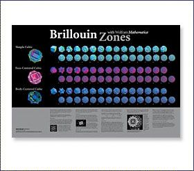 """Brillouin Zones Poster; This 24"""" by 36"""" poster features Mathematica-created illustrations of Brillouin zones for simple cubic (SC), body-centered cubic (BCC), and face-centered cubic (FCC) lattices. This poster also includes a brief discussion about Brillouin zones and basic crystal structures, such as Bravais lattices, reciprocal lattices, and primitive cells."""