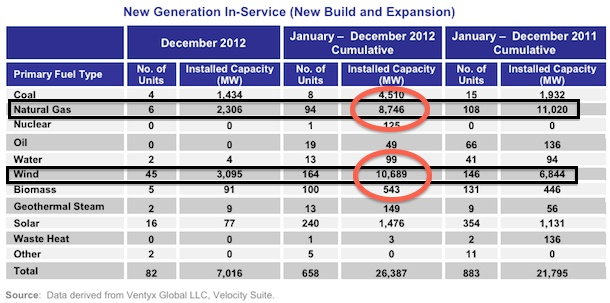 2012: Installed Wind, Coal & Natural Gas Comparison (ferc 2012 power chart)