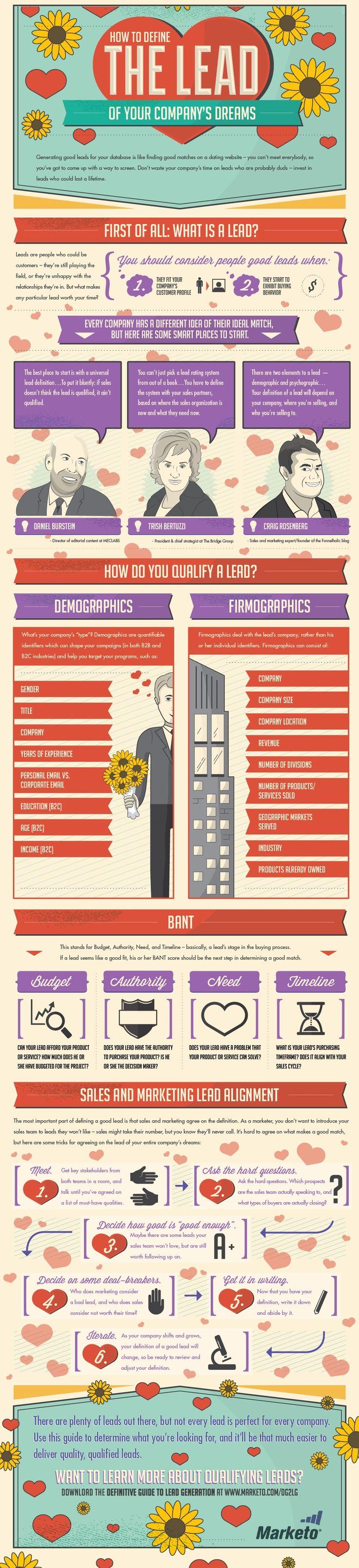 169 besten Business Development Bilder auf Pinterest | Digitales ...