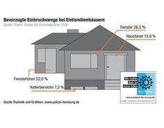 Elektronik Versand für Haustechnik, Sicherheitstechnik, Computer, Kommunikation, Ladetechnik, Akkus, Messtechnik, Werkstatt und Labor sowie elektronische Bauelemente uvm.