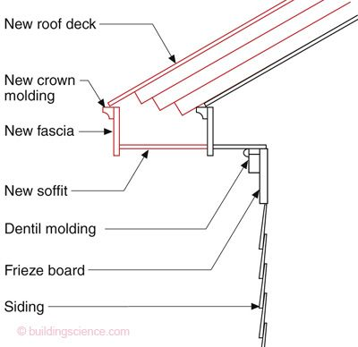 Over roofing with 6 of foam board including how to make for Soffit and fascia calculator