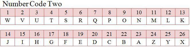 Gravity Falls Number Code