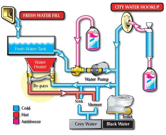 RV Water Heater Bypass    Diagram      RV water heater bypass