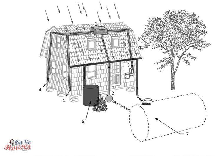 Rainwater harvesting system suitable also for tiny house