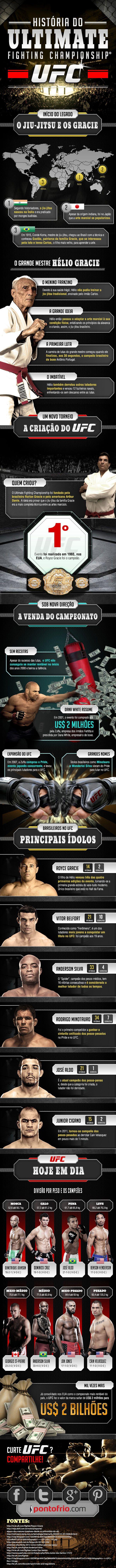 Super infográfico! A História do Ultimate Fighting Championship